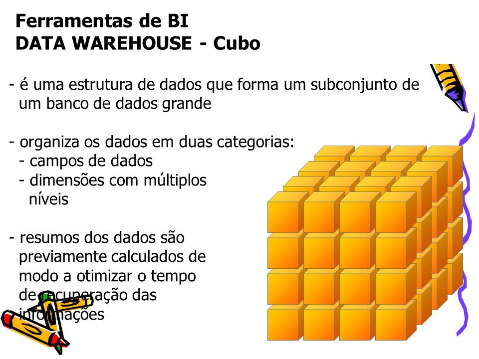 Ferramentas de BI DATA WAREHOUSE - Cubo - é uma estrutura de dados que forma um subconjunto de um banco de dados grande - organiza os dados em duas ca