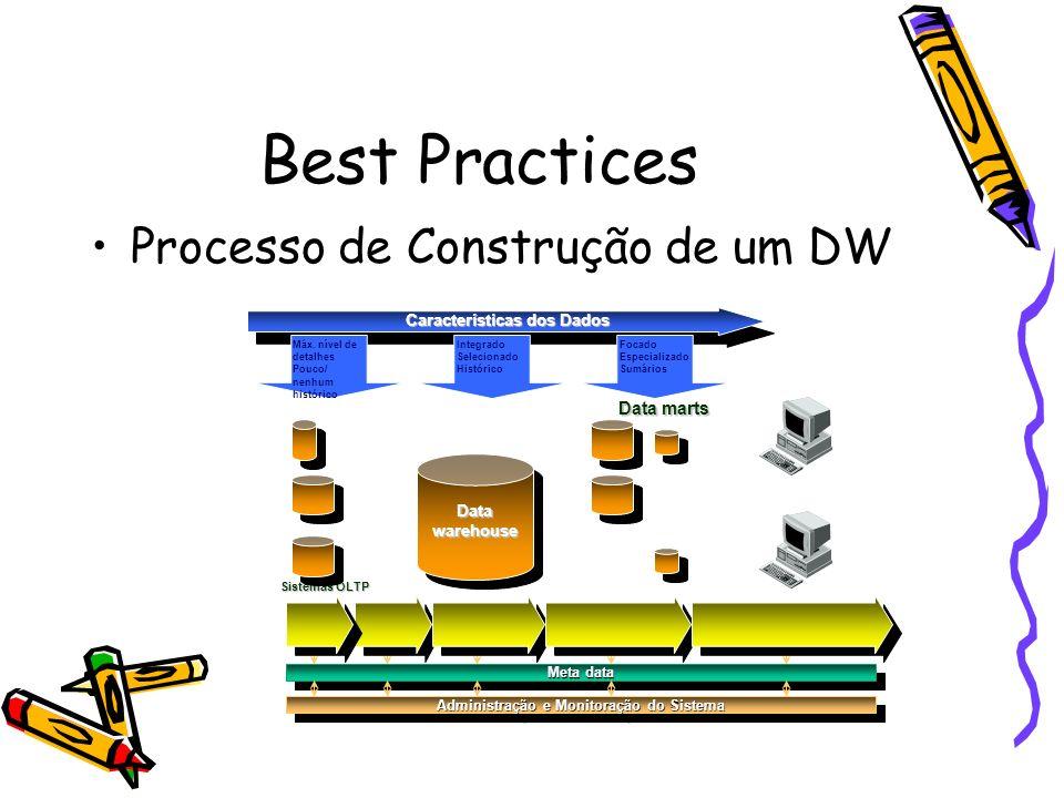 Best Practices Processo de Construção de um DW Sistemas OLTP Data marts Meta data Administração e Monitoração do Sistema Datawarehouse Características