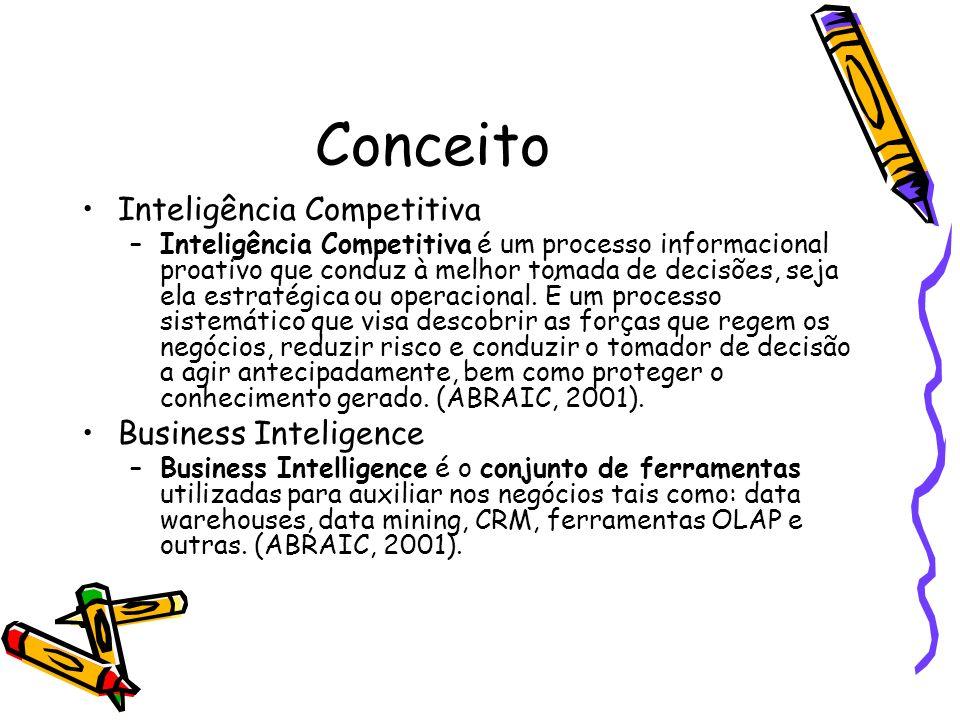 Conceito Inteligência Competitiva –Inteligência Competitiva é um processo informacional proativo que conduz à melhor tomada de decisões, seja ela estr