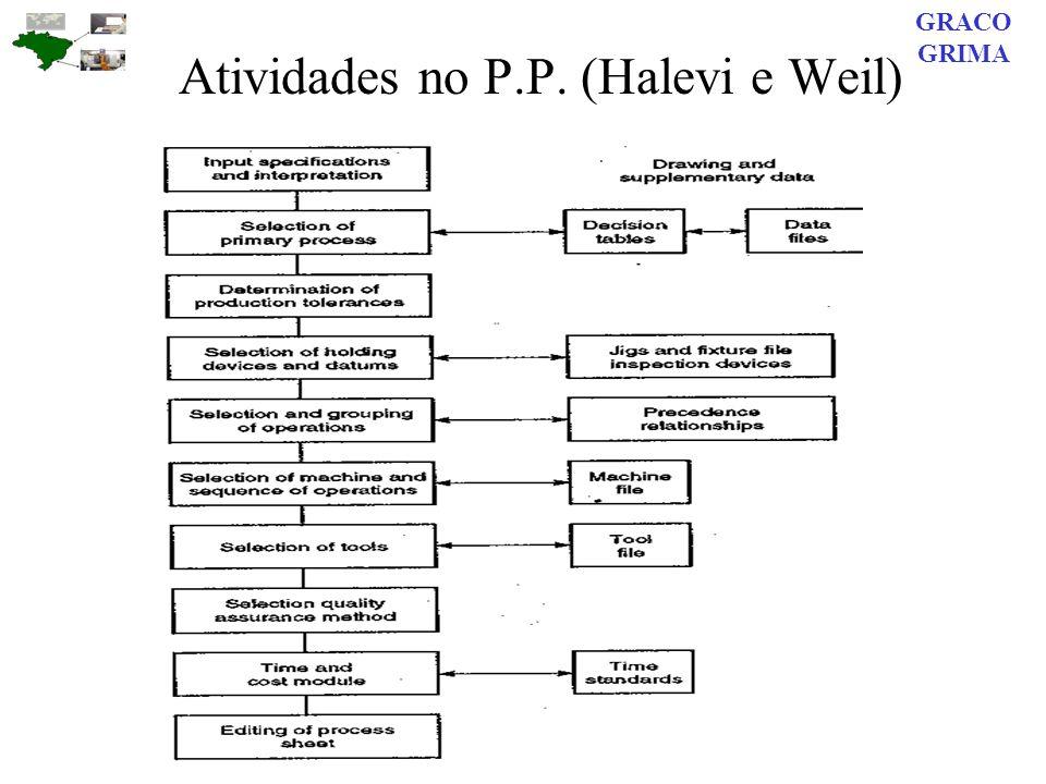 Atividades no P.P. (Halevi e Weil) GRACO GRIMA