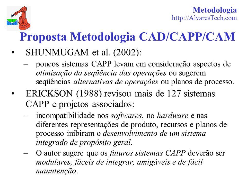 Metodologia http://AlvaresTech.com Proposta Metodologia CAD/CAPP/CAM SHUNMUGAM et al. (2002): –poucos sistemas CAPP levam em consideração aspectos de
