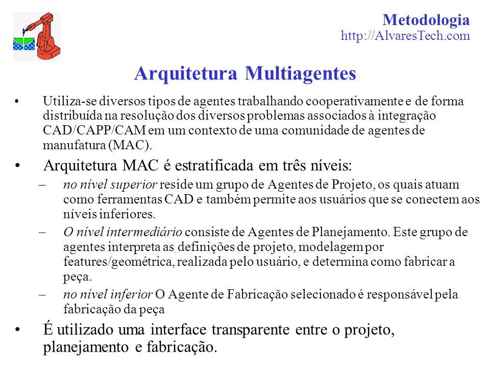Metodologia http://AlvaresTech.com Arquitetura Multiagentes Utiliza-se diversos tipos de agentes trabalhando cooperativamente e de forma distribuída n