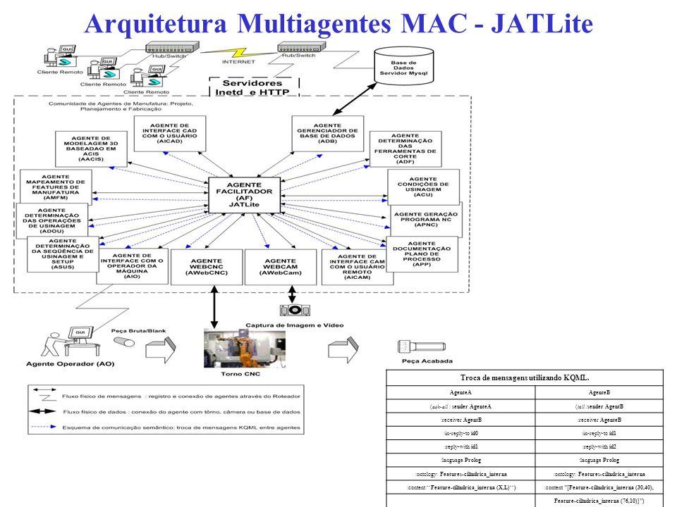 Arquitetura Multiagentes MAC - JATLite Troca de mensagens utilizando KQML. AgenteAAgenteB (ask-all : sender AgenteA(tell :sender AgentB :receiver Agen