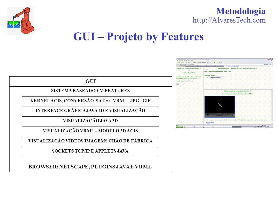 Metodologia http://AlvaresTech.com GUI – Projeto by Features GUI SISTEMA BASEADO EM FEATURES KERNEL ACIS, CONVERSÃO.SAT =>.VRML,.JPG,.GIF INTERFACE GR
