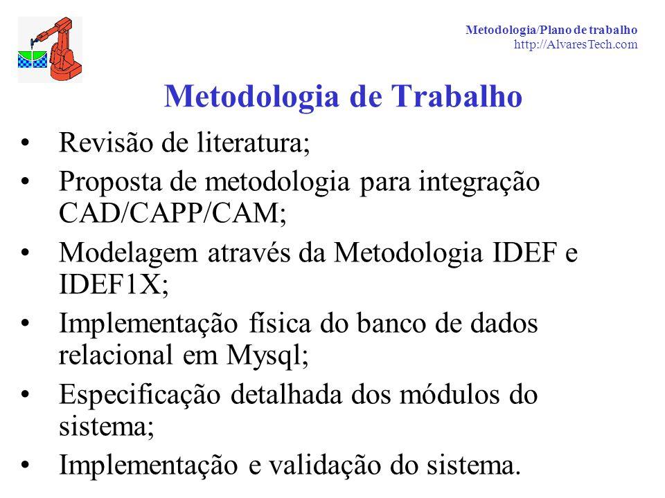 Metodologia/Plano de trabalho http://AlvaresTech.com Metodologia de Trabalho Revisão de literatura; Proposta de metodologia para integração CAD/CAPP/C