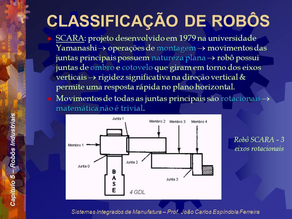 Capítulo 5 – Robôs Industriais Sistemas Integrados de Manufatura – Prof. João Carlos Espíndola Ferreira CLASSIFICAÇÃO DE ROBÔS montagem natureza plana