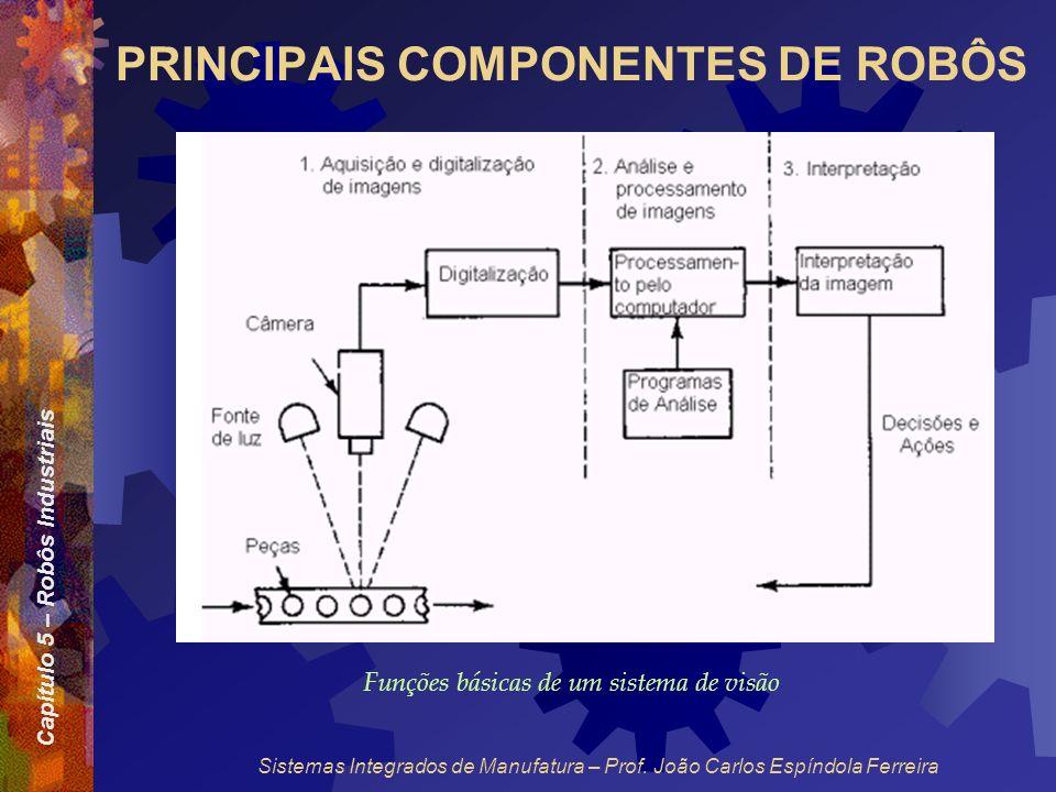 Capítulo 5 – Robôs Industriais Sistemas Integrados de Manufatura – Prof. João Carlos Espíndola Ferreira PRINCIPAIS COMPONENTES DE ROBÔS Funções básica