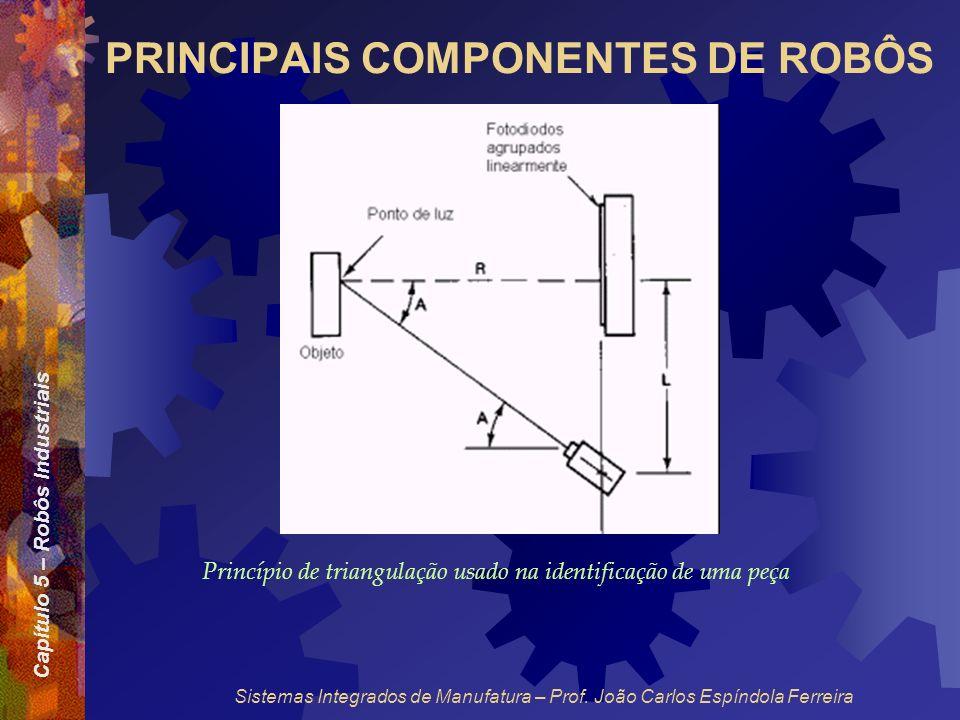 Capítulo 5 – Robôs Industriais Sistemas Integrados de Manufatura – Prof. João Carlos Espíndola Ferreira PRINCIPAIS COMPONENTES DE ROBÔS Princípio de t