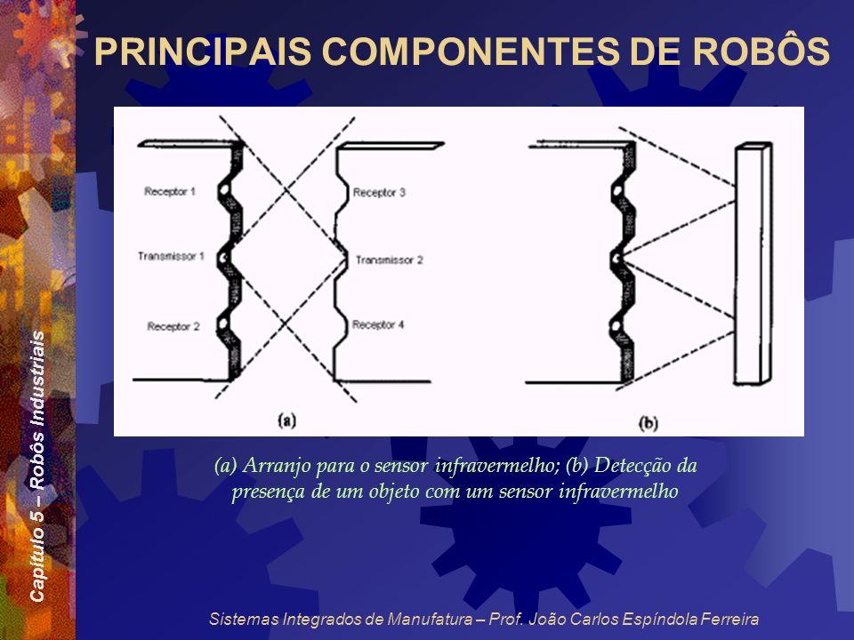 Capítulo 5 – Robôs Industriais Sistemas Integrados de Manufatura – Prof. João Carlos Espíndola Ferreira PRINCIPAIS COMPONENTES DE ROBÔS (a) Arranjo pa