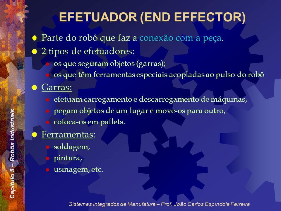 Capítulo 5 – Robôs Industriais Sistemas Integrados de Manufatura – Prof. João Carlos Espíndola Ferreira EFETUADOR (END EFFECTOR) conexão com a peça Pa