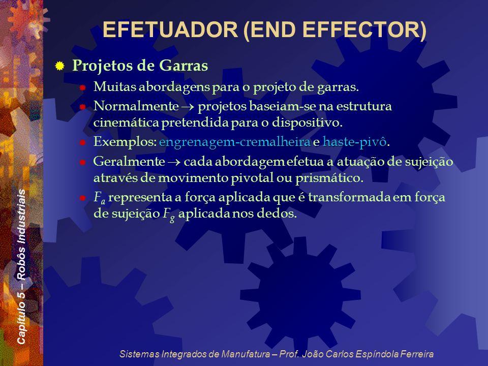 Capítulo 5 – Robôs Industriais Sistemas Integrados de Manufatura – Prof. João Carlos Espíndola Ferreira EFETUADOR (END EFFECTOR) Projetos de Garras Mu