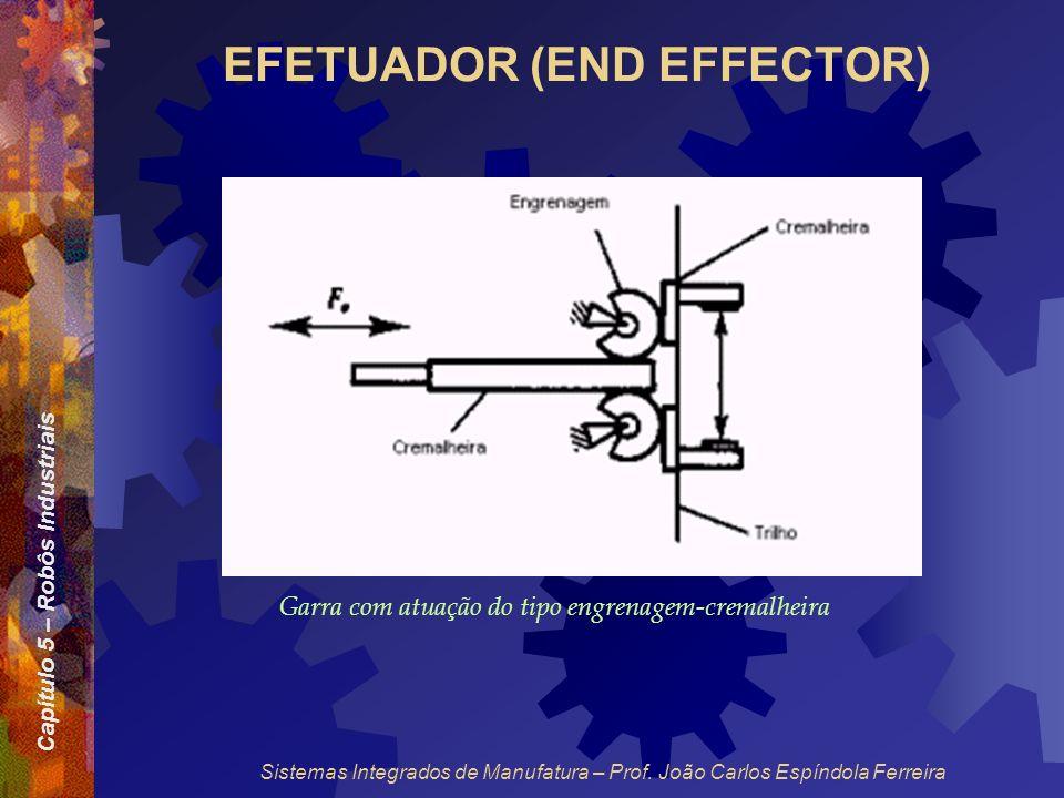 Capítulo 5 – Robôs Industriais Sistemas Integrados de Manufatura – Prof. João Carlos Espíndola Ferreira EFETUADOR (END EFFECTOR) Garra com atuação do