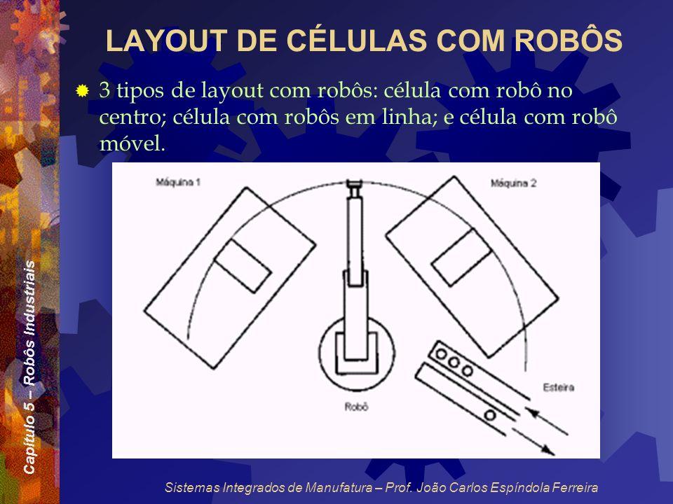 Capítulo 5 – Robôs Industriais Sistemas Integrados de Manufatura – Prof. João Carlos Espíndola Ferreira LAYOUT DE CÉLULAS COM ROBÔS 3 tipos de layout