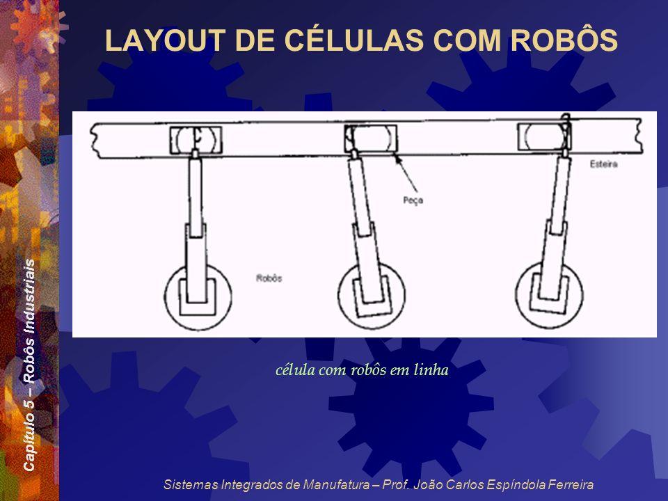 Capítulo 5 – Robôs Industriais Sistemas Integrados de Manufatura – Prof. João Carlos Espíndola Ferreira LAYOUT DE CÉLULAS COM ROBÔS célula com robôs e