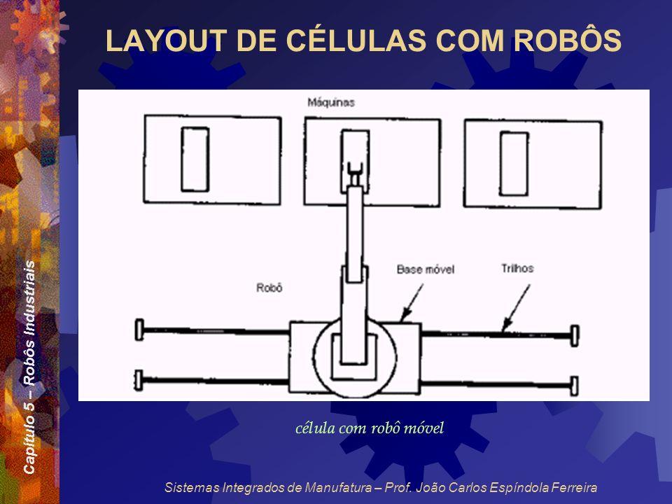 Capítulo 5 – Robôs Industriais Sistemas Integrados de Manufatura – Prof. João Carlos Espíndola Ferreira LAYOUT DE CÉLULAS COM ROBÔS célula com robô mó