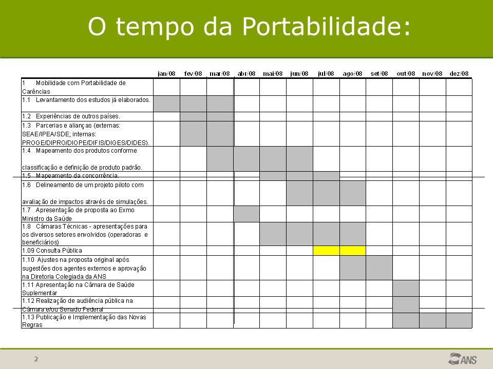 2 O tempo da Portabilidade: