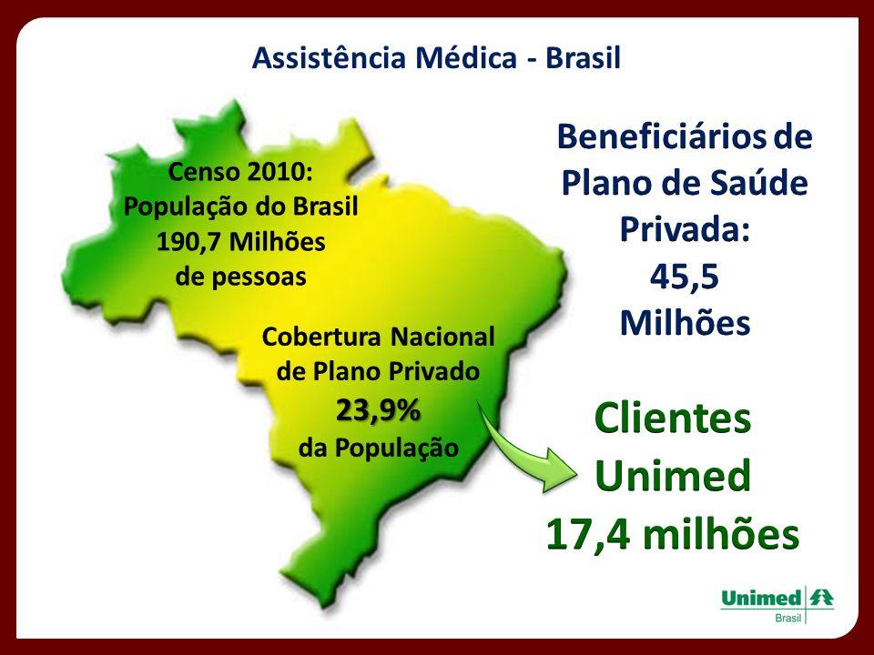 Assistência Médica - Brasil