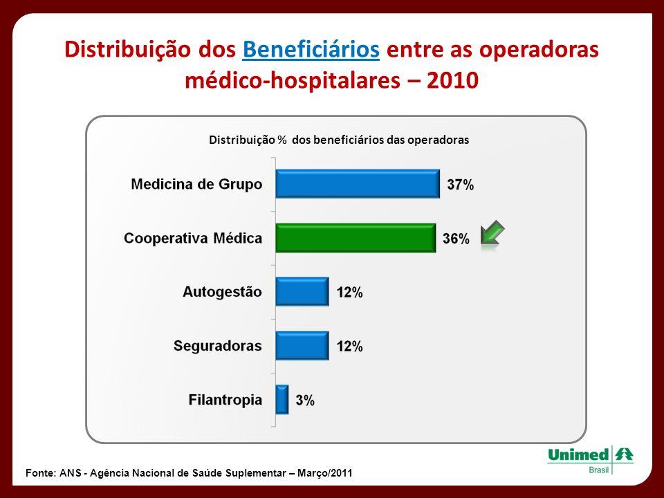 Fonte: ANS - Agência Nacional de Saúde Suplementar – Março/2011 Distribuição dos Beneficiários entre as operadoras médico-hospitalares – 2010 Distribu