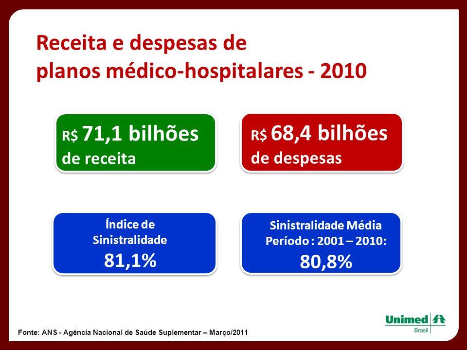 Receita e despesas de planos médico-hospitalares - 2010 R$ 71,1 bilhões de receita R$ 68,4 bilhões de despesas Índice de Sinistralidade 81,1% Sinistra