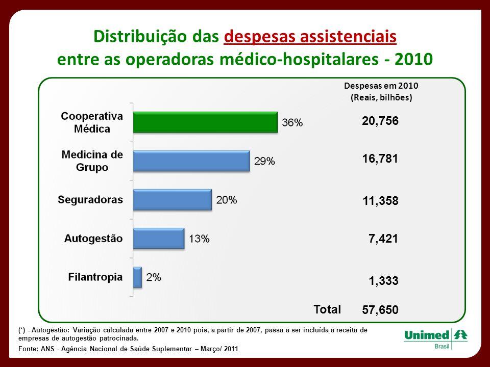 Despesas em 2010 (Reais, bilhões) 20,756 16,781 11,358 7,421 1,333 57,650 Total Distribuição das despesas assistenciais entre as operadoras médico-hos