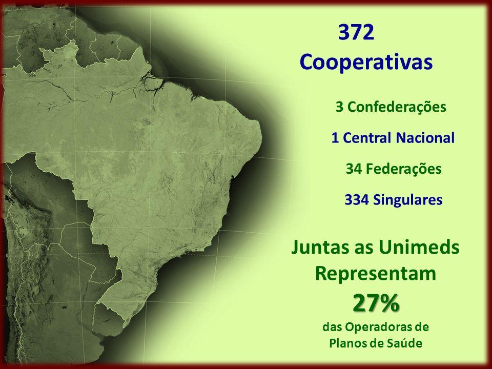 372 Cooperativas 3 Confederações 1 Central Nacional 34 Federações 334 Singulares Juntas as Unimeds Representam27% das Operadoras de Planos de Saúde