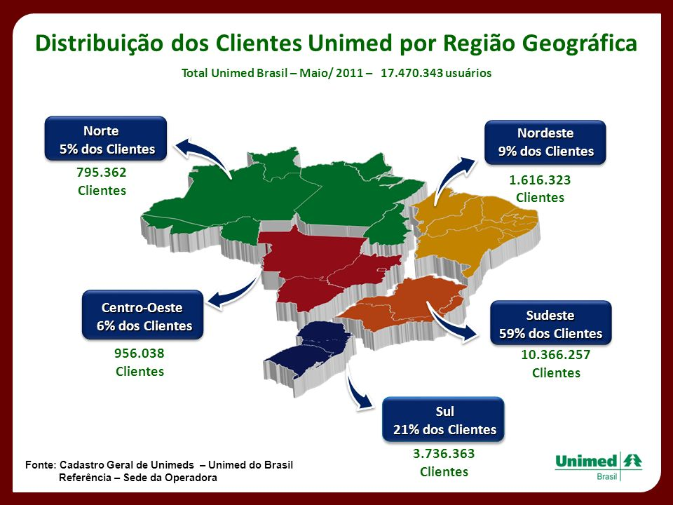 Total Unimed Brasil – Maio/ 2011 – 17.470.343 usuários 795.362 Clientes 956.038 Clientes 1.616.323 Clientes 10.366.257 Clientes 3.736.363 Clientes Dis