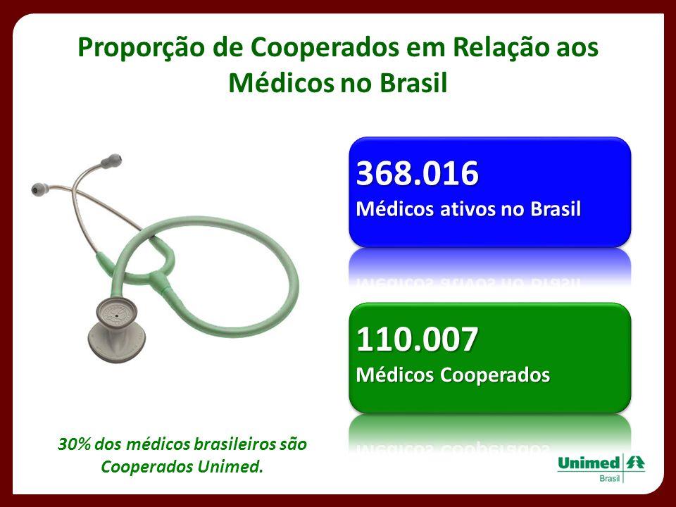 Proporção de Cooperados em Relação aos Médicos no Brasil 30% dos médicos brasileiros são Cooperados Unimed.