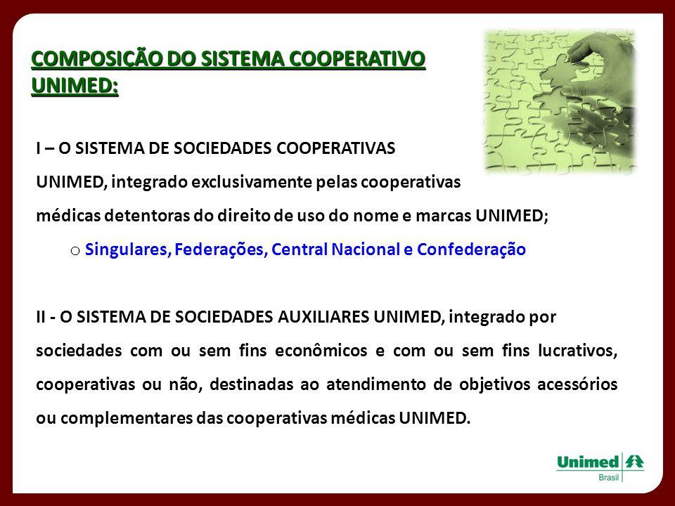 COMPOSIÇÃO DO SISTEMA COOPERATIVO UNIMED: I – O SISTEMA DE SOCIEDADES COOPERATIVAS UNIMED, integrado exclusivamente pelas cooperativas médicas detento