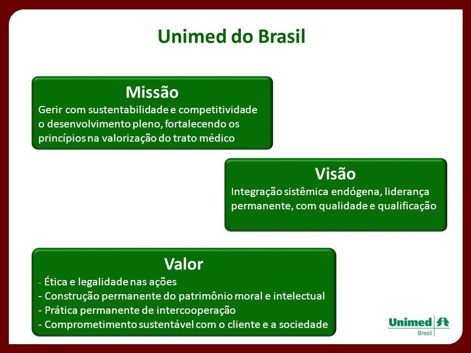 Unimed do Brasil Missão Gerir com sustentabilidade e competitividade o desenvolvimento pleno, fortalecendo os princípios na valorização do trato médic