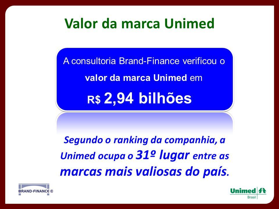 Valor da marca Unimed A consultoria Brand-Finance verificou o valor da marca Unimed em R$ 2,94 bilhões Segundo o ranking da companhia, a Unimed ocupa