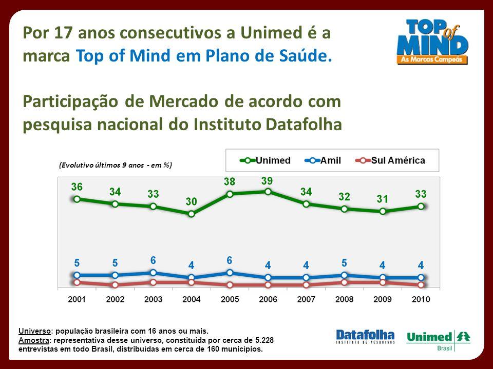 Por 17 anos consecutivos a Unimed é a marca Top of Mind em Plano de Saúde. Participação de Mercado de acordo com pesquisa nacional do Instituto Datafo