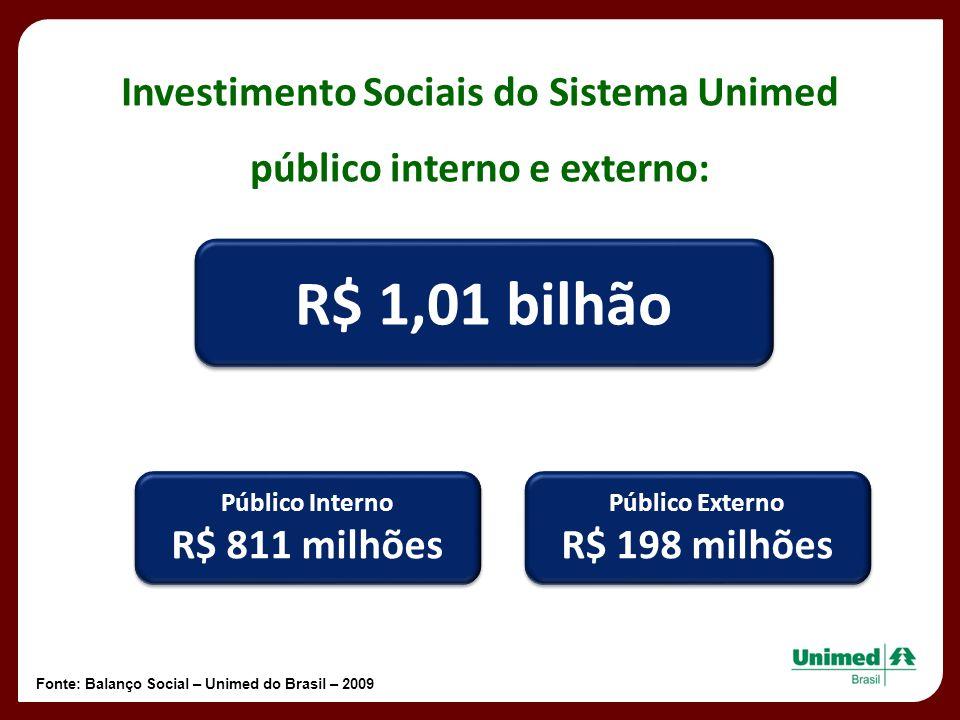 Investimento Sociais do Sistema Unimed público interno e externo: R$ 1,01 bilhão Público Externo R$ 198 milhões Público Externo R$ 198 milhões Público