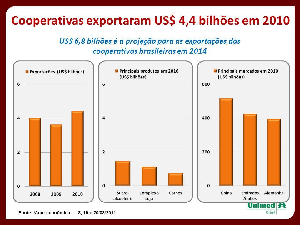 Cooperativas exportaram US$ 4,4 bilhões em 2010 Fonte: Valor econômico – 18, 19 e 20/03/2011 US$ 6,8 bilhões é a projeção para as exportações das coop