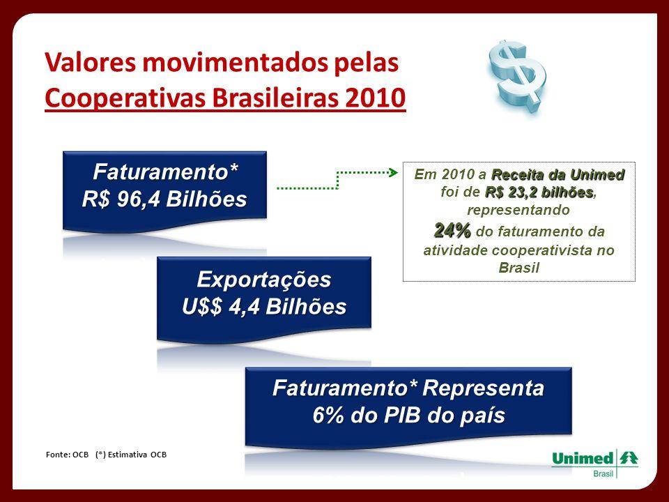 Valores movimentados pelas Cooperativas Brasileiras 2010 Fonte: OCB (*) Estimativa OCB Receita da Unimed R$ 23,2 bilhões Em 2010 a Receita da Unimed f