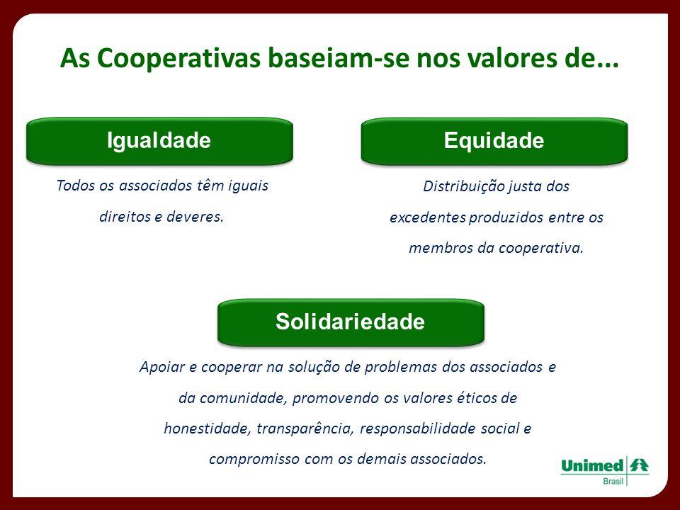 As Cooperativas baseiam-se nos valores de... Igualdade Todos os associados têm iguais direitos e deveres. Equidade Distribuição justa dos excedentes p