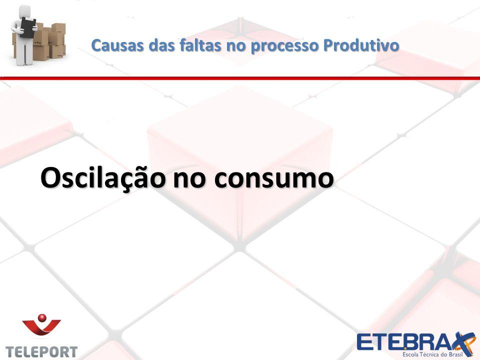 Causas das faltas no processo Produtivo Oscilação no consumo Oscilação no consumo