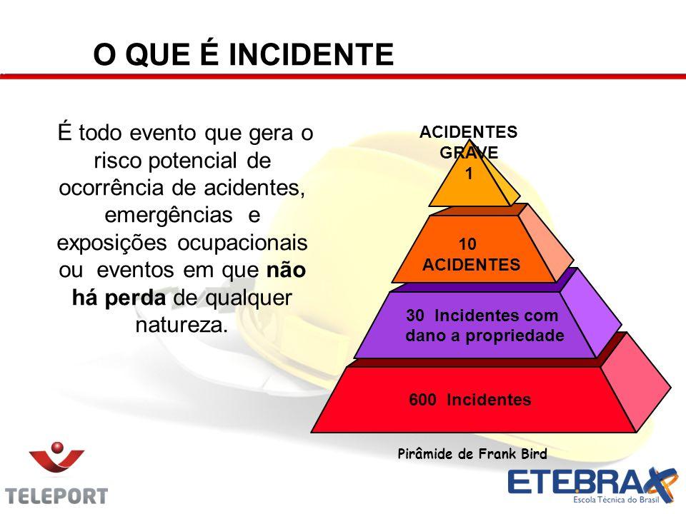 600 Incidentes 30 Incidentes com dano a propriedade 10 ACIDENTES ACIDENTES GRAVE 1 É todo evento que gera o risco potencial de ocorrência de acidentes