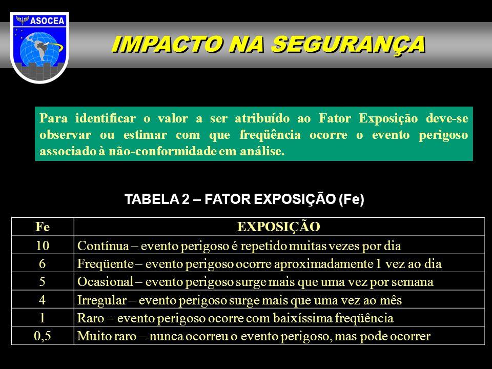 IMPACTO NA SEGURANÇA Para identificar o valor a ser atribuído ao Fator Exposição deve-se observar ou estimar com que freqüência ocorre o evento perigo