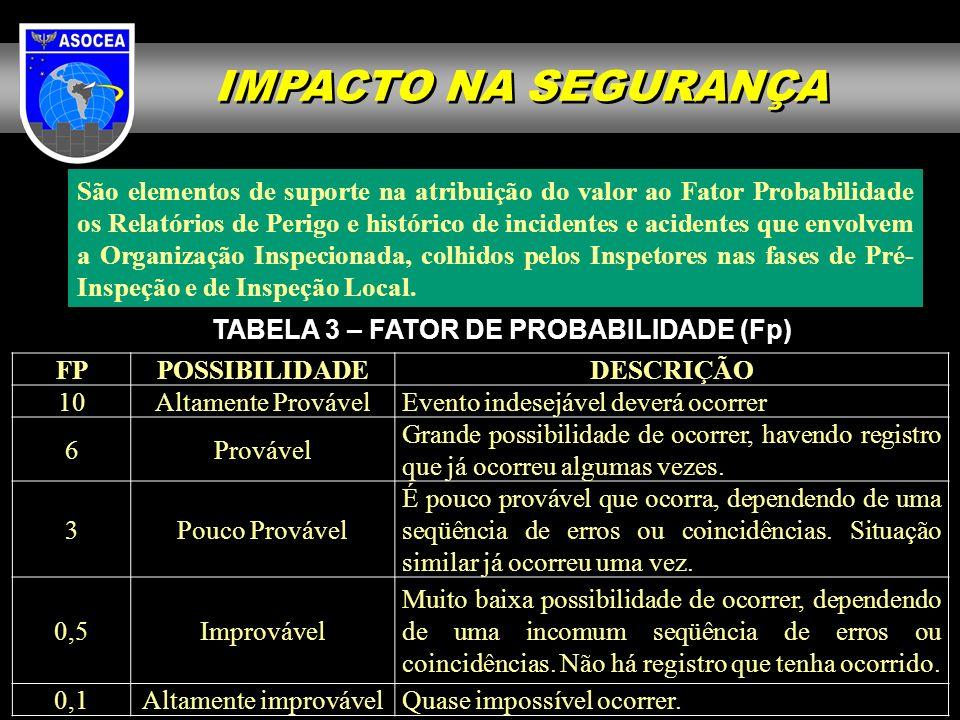 IMPACTO NA SEGURANÇA São elementos de suporte na atribuição do valor ao Fator Probabilidade os Relatórios de Perigo e histórico de incidentes e aciden
