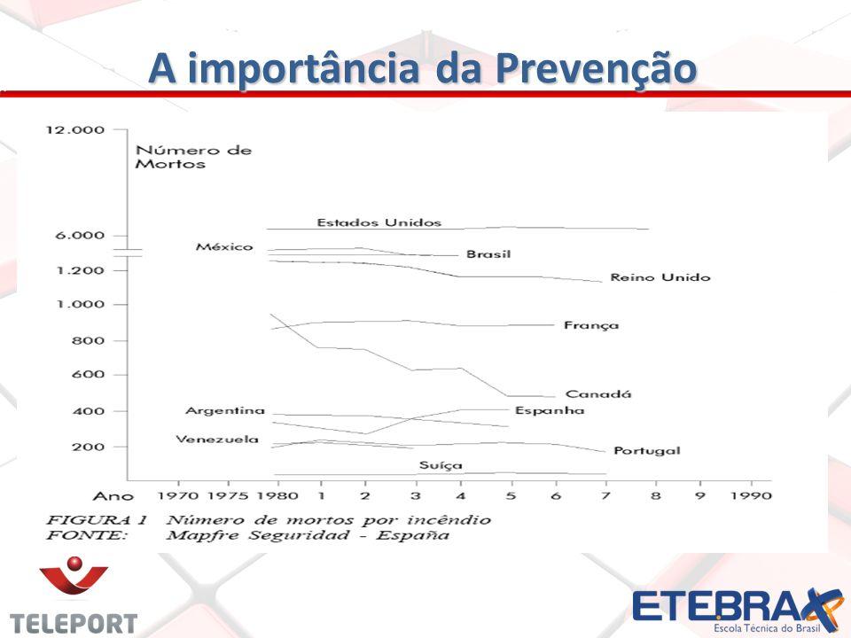 A importância da Prevenção
