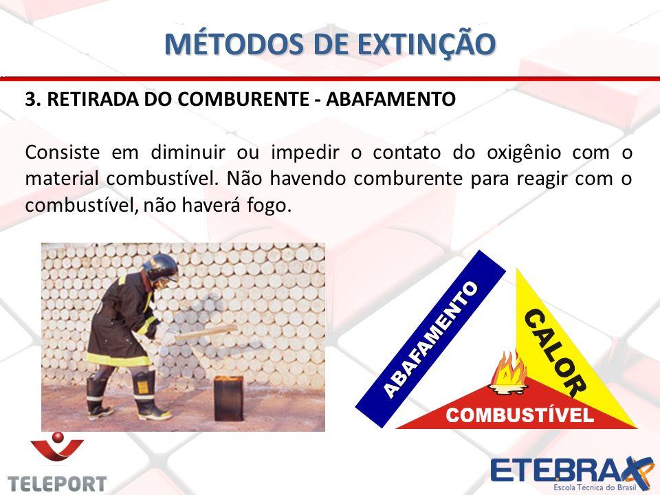 MÉTODOS DE EXTINÇÃO 3. RETIRADA DO COMBURENTE - ABAFAMENTO Consiste em diminuir ou impedir o contato do oxigênio com o material combustível. Não haven