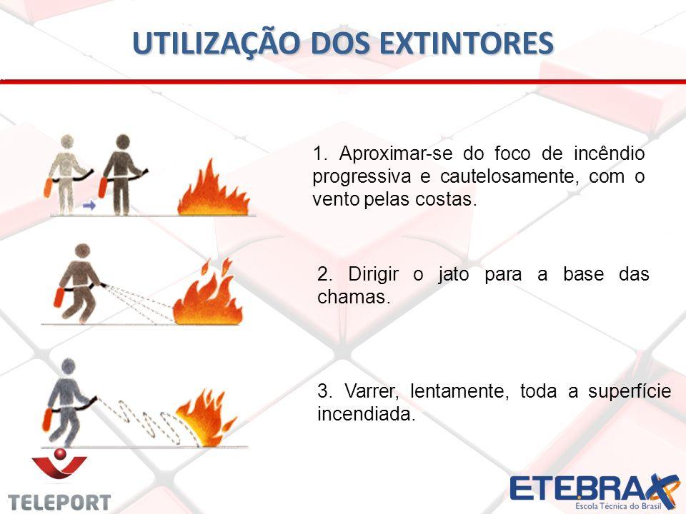 1. Aproximar-se do foco de incêndio progressiva e cautelosamente, com o vento pelas costas. 2. Dirigir o jato para a base das chamas. 3. Varrer, lenta