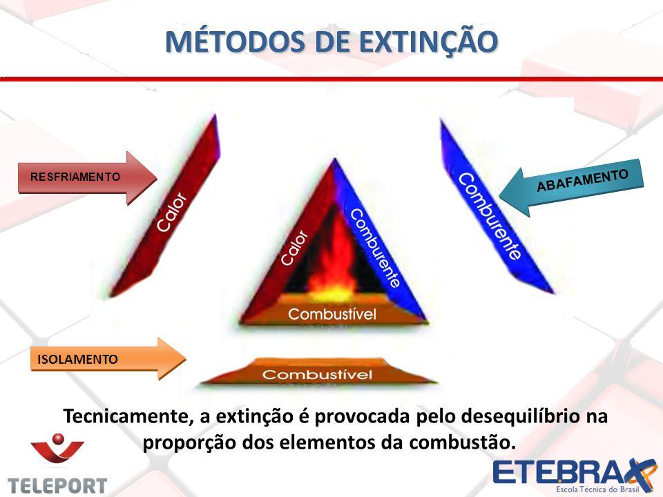 MÉTODOS DE EXTINÇÃO 1.RETIRADA DO MATERIAL - ISOLAMENTO É a forma mais simples de se extinguir um incêndio.