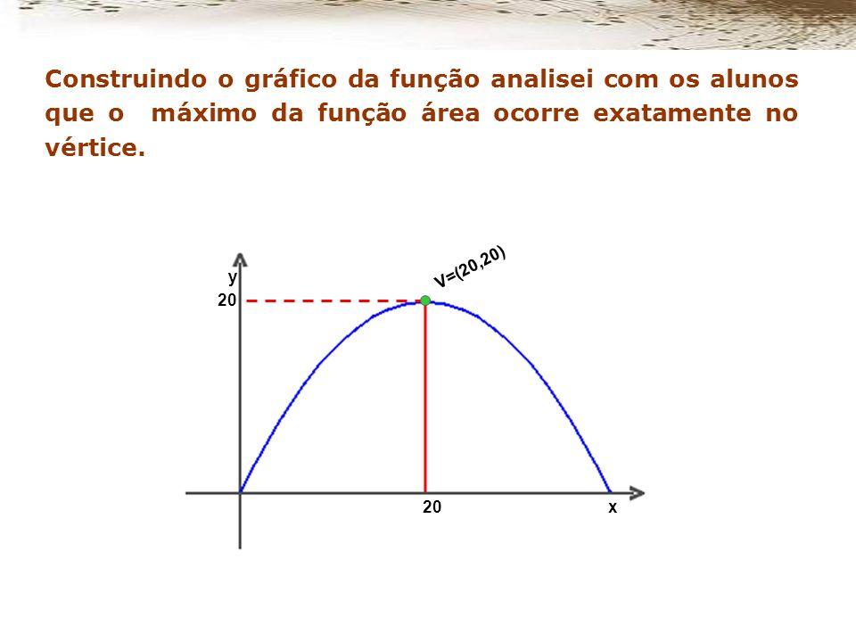 Será que existe uma relação entre a área do retângulo e a função quadrática? Voltei a desafiá-los: Consideremos novamente a função quadrática A = - x²