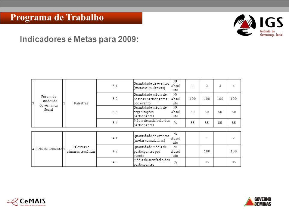 Indicadores e Metas para 2009: Programa de Trabalho 3 Fórum de Estudos de Governança Social 1Palestras 3.1 Quantidade de eventos (metas cumulativas) A
