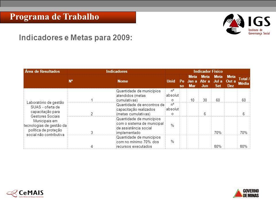 Indicadores e Metas para 2009: Programa de Trabalho Área de Resultados Indicadores Indicador Físico Nº Nome Unid Pe so Meta Jan a Mar Meta Abr a Jun M