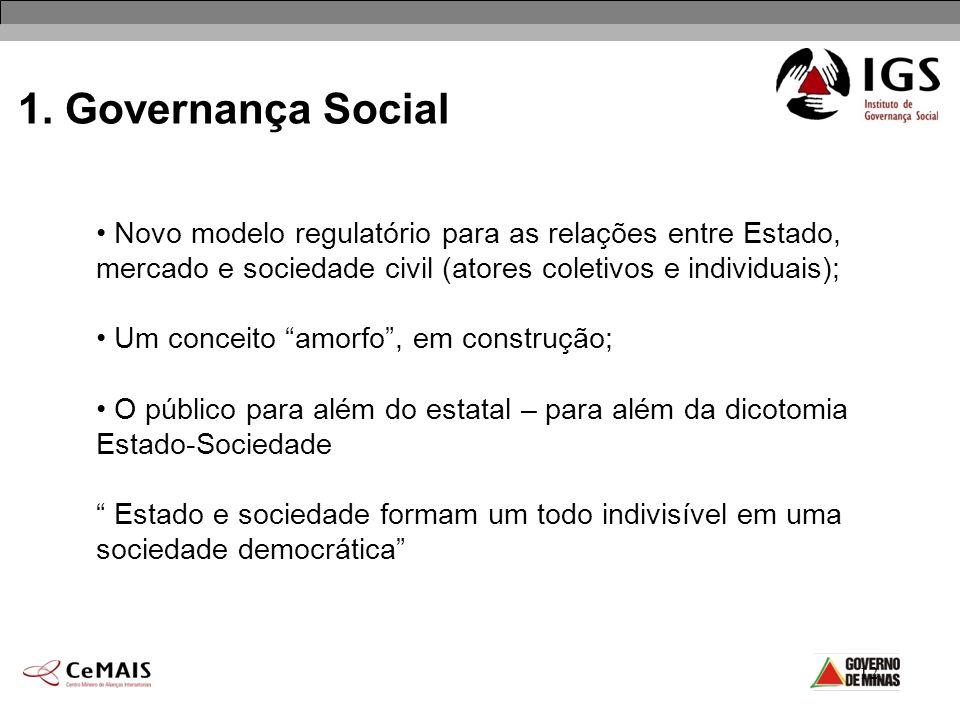 12 1. Governança Social Novo modelo regulatório para as relações entre Estado, mercado e sociedade civil (atores coletivos e individuais); Um conceito