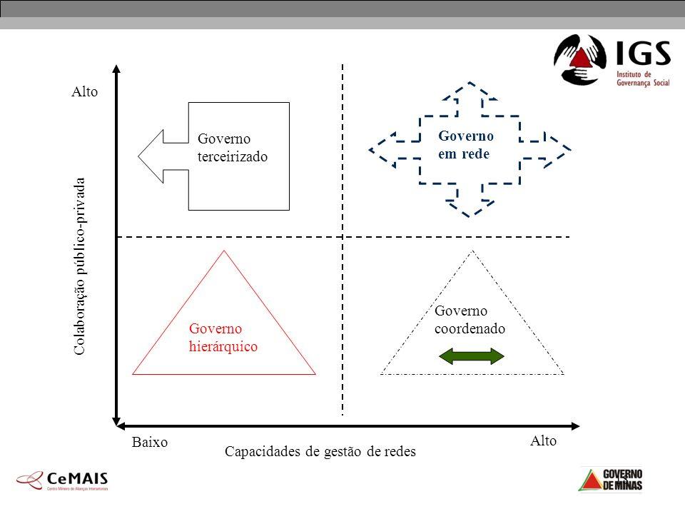 18 Baixo Alto Capacidades de gestão de redes Colaboração público-privada Governo terceirizado Governo coordenado Governo em rede Governo hierárquico