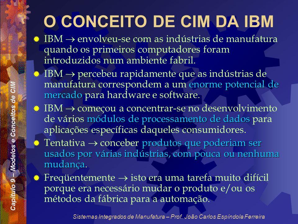 Capítulo 9 – Modelos e Conceitos de CIM Sistemas Integrados de Manufatura – Prof. João Carlos Espíndola Ferreira O CONCEITO DE CIM DA IBM IBM envolveu