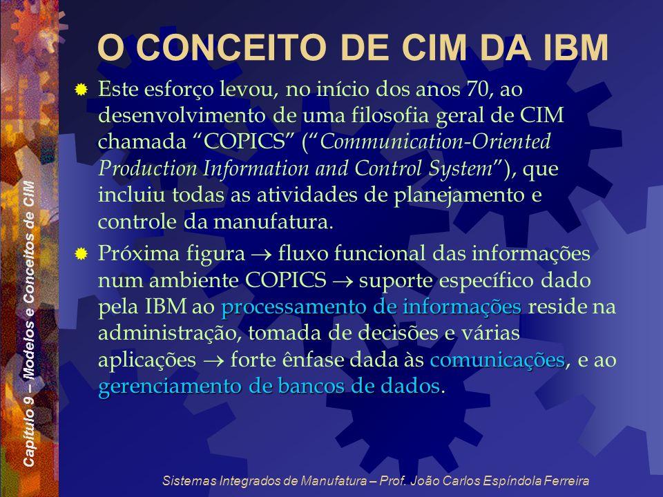 Capítulo 9 – Modelos e Conceitos de CIM Sistemas Integrados de Manufatura – Prof. João Carlos Espíndola Ferreira O CONCEITO DE CIM DA IBM Este esforço